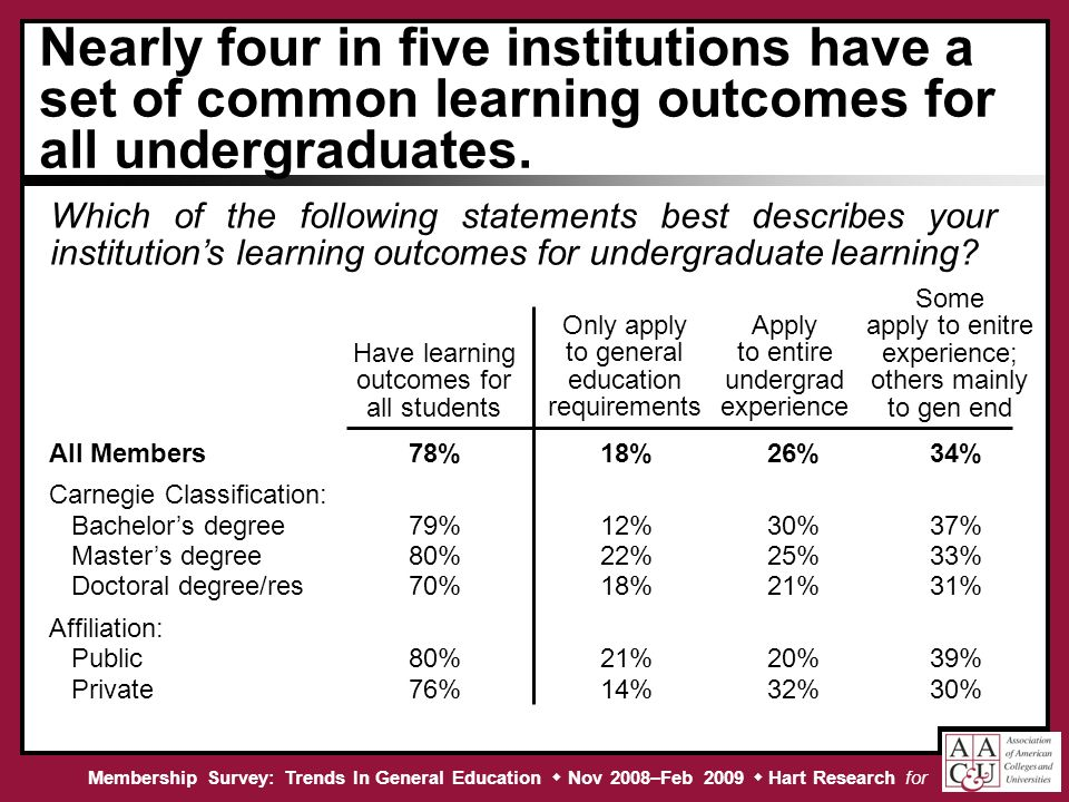 Membership Survey: Trends In General Education Nov 2008–Feb 2009 Hart Research for Nearly four in five institutions have a set of common learning outcomes for all undergraduates.