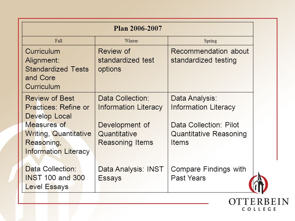 Plan FallWinterSpring Curriculum Alignment: Standardized Tests and Core Curriculum Review of standardized test options Recommendation about standardized testing Review of Best Practices: Refine or Develop Local Measures of Writing, Quantitative Reasoning, Information Literacy Data Collection: INST 100 and 300 Level Essays Data Collection: Information Literacy Development of Quantitative Reasoning Items Data Analysis: INST Essays Data Analysis: Information Literacy Data Collection: Pilot Quantitative Reasoning Items Compare Findings with Past Years