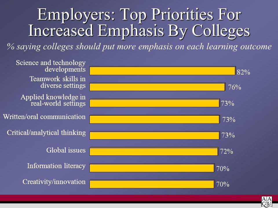 Employers: Top Priorities For Increased Emphasis By Colleges % saying colleges should put more emphasis on each learning outcome Science and technology developments Teamwork skills in diverse settings Applied knowledge in real-world settings Written/oral communication Critical/analytical thinking Global issues Information literacy Creativity/innovation