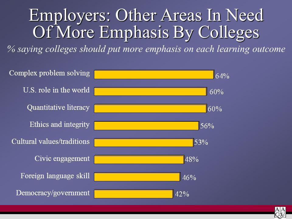 Employers: Other Areas In Need Of More Emphasis By Colleges % saying colleges should put more emphasis on each learning outcome Complex problem solvin
