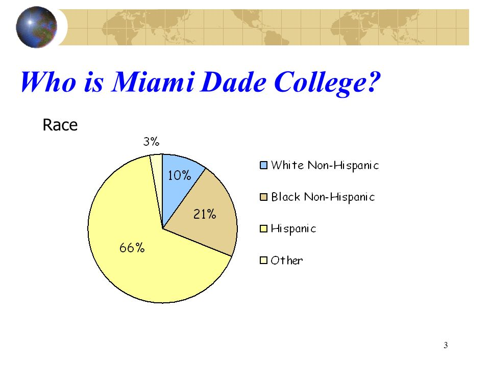 3 Who is Miami Dade College Race
