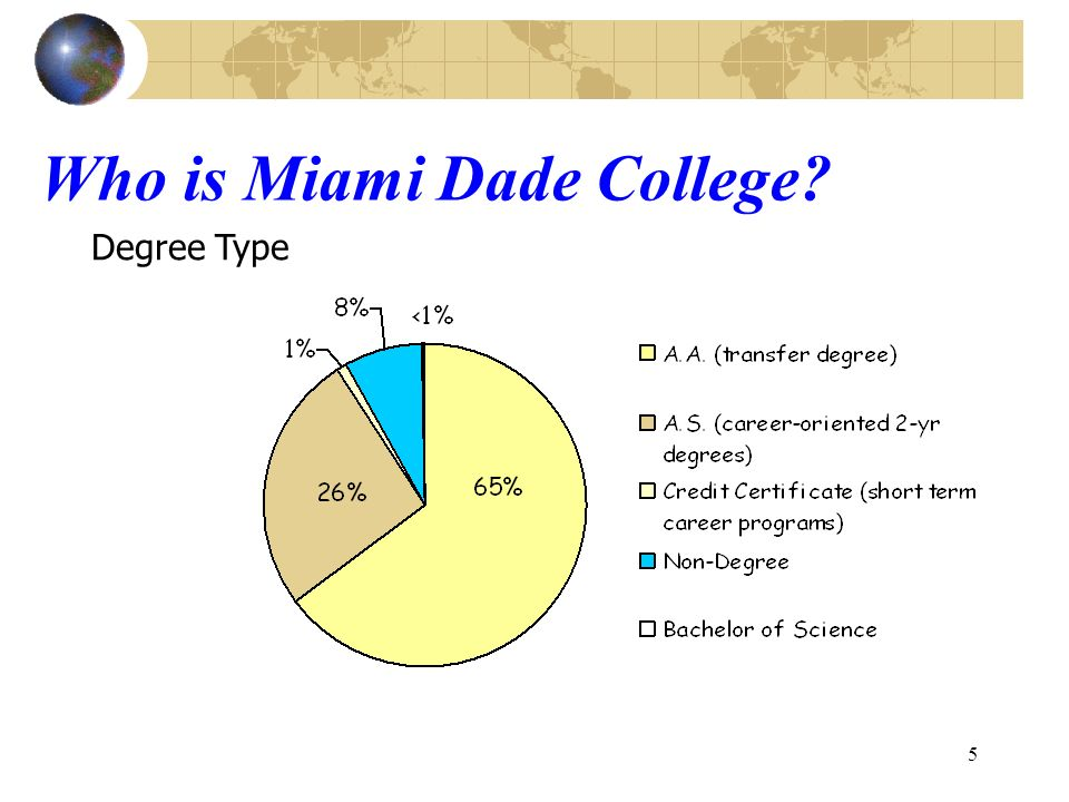 5 Who is Miami Dade College Degree Type