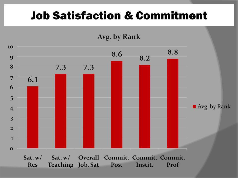 Job Satisfaction & Commitment