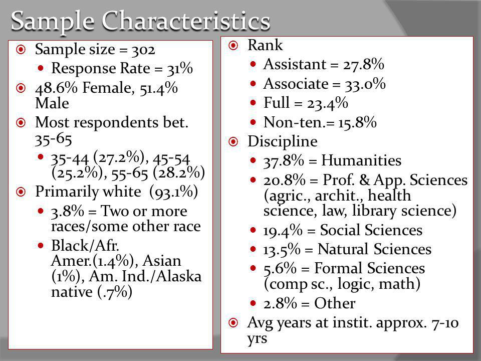 Sample Characteristics Sample size = 302 Response Rate = 31% 48.6% Female, 51.4% Male Most respondents bet.