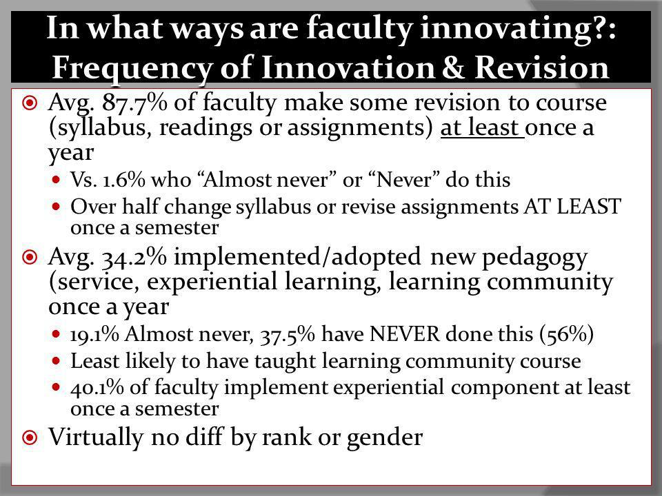 In what ways are faculty innovating?: Frequency of Innovation & Revision Avg. 87.7% of faculty make some revision to course (syllabus, readings or ass