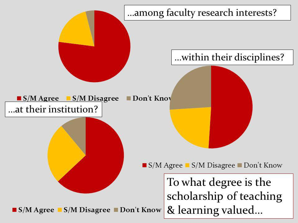 …among faculty research interests. …at their institution.
