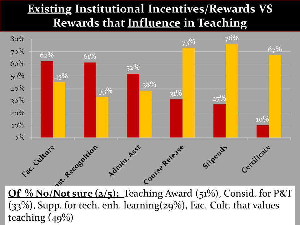 Existing Institutional Incentives/Rewards VS Rewards that Influence in Teaching Of % No/Not sure (2/5): Teaching Award (51%), Consid. for P&T (33%), S
