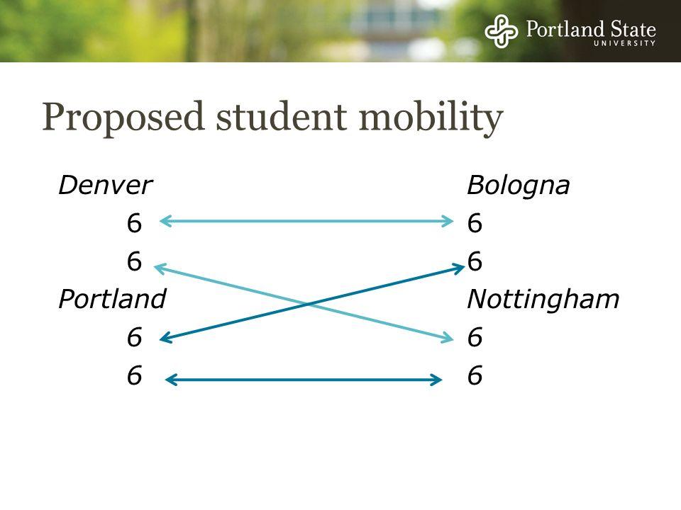 Proposed student mobility DenverBologna66 PortlandNottingham66