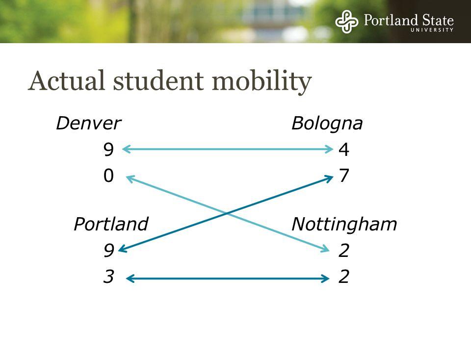 Actual student mobility DenverBologna 94 07 Portland Nottingham 92 32