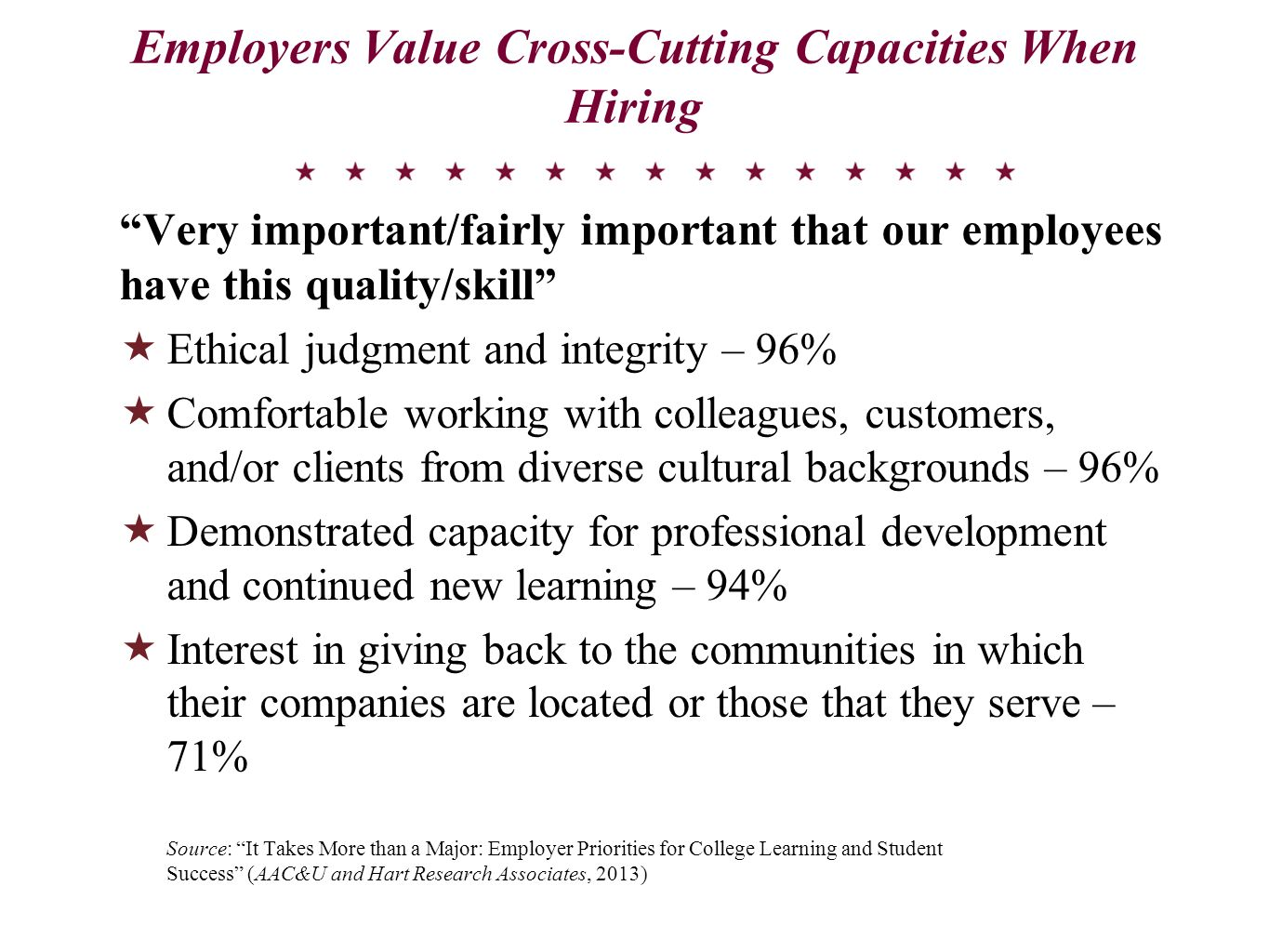 Employers Value Cross-Cutting Capacities When Hiring Very important/fairly important that our employees have this quality/skill Ethical judgment and i