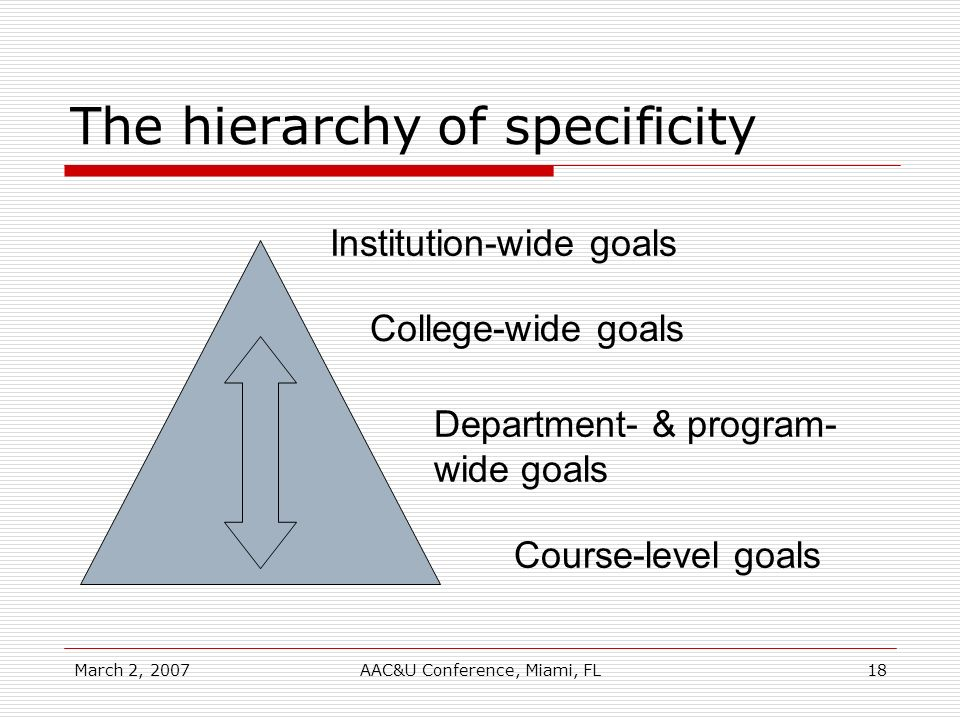 March 2, 2007AAC&U Conference, Miami, FL18 The hierarchy of specificity Institution-wide goals College-wide goals Department- & program- wide goals Co
