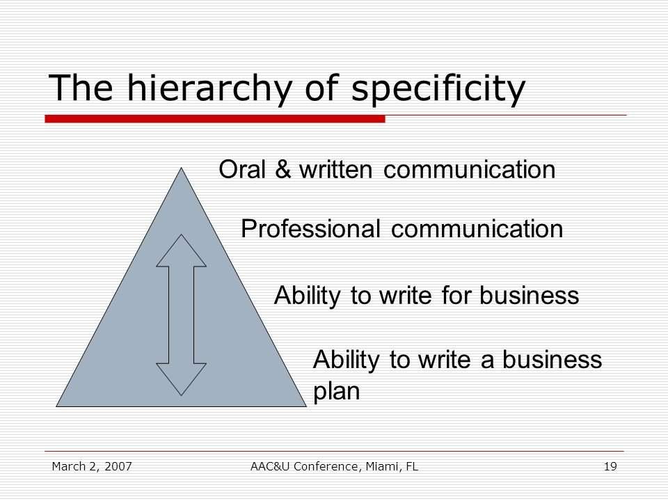 March 2, 2007AAC&U Conference, Miami, FL19 The hierarchy of specificity Oral & written communication Professional communication Ability to write for b
