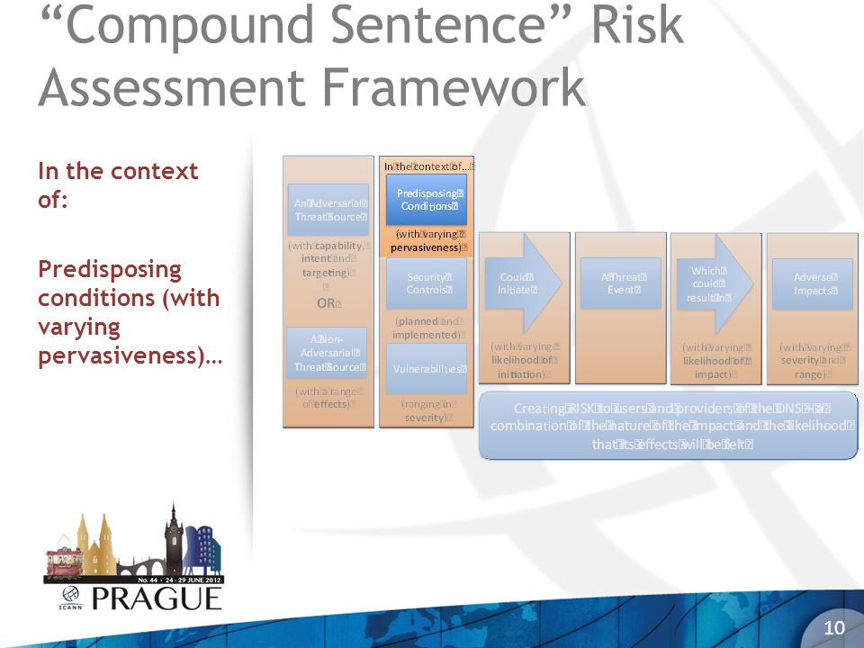 10 Compound Sentence Risk Assessment Framework In the context of: Predisposing conditions (with varying pervasiveness)…