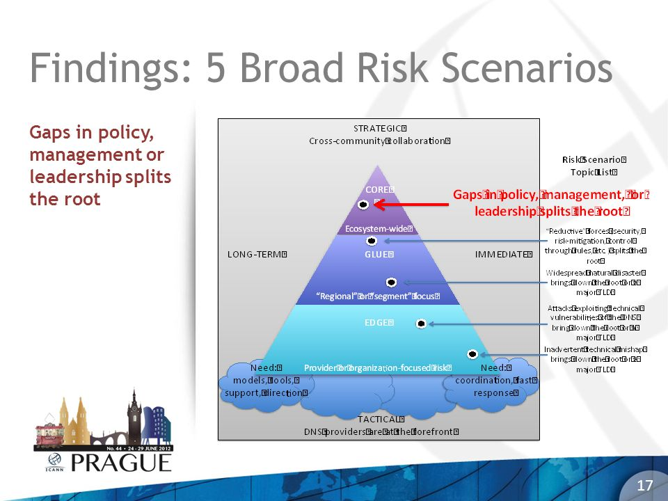 17 Findings: 5 Broad Risk Scenarios Gaps in policy, management or leadership splits the root