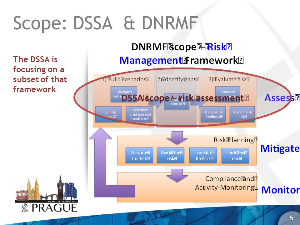 6 Scope: DSSA in a broader context DSSA is a part of a much larger SSR ecosystem that includes: Backend registry providers ccTLD registries CERTs DNRMF DNS- OARC ENISA FIRST gTLD registries IANA ICANN Security Team ICANN SOs and ACs IETF ISOC Network Operator Groups NRO RSAC SSAC SSR-RT And ???