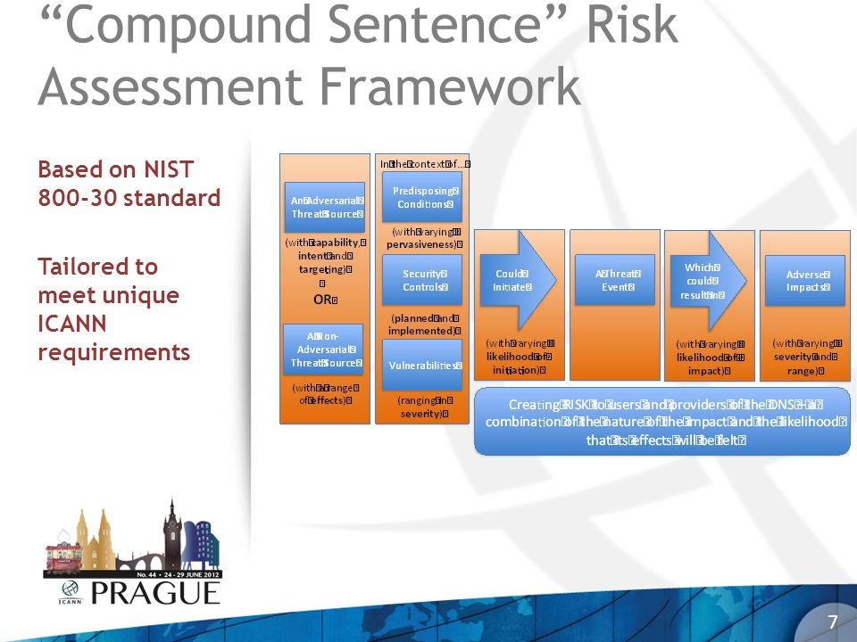8 Compound Sentence Risk Assessment Framework An adversarial threat-source (with capability, intent and targeting), OR…