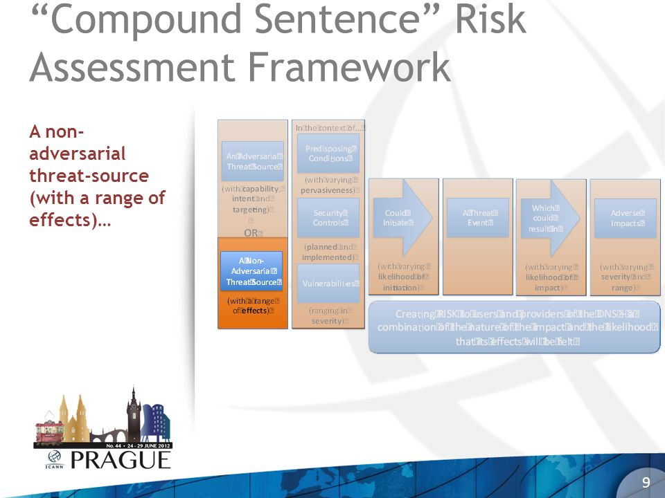 9 Compound Sentence Risk Assessment Framework A non- adversarial threat-source (with a range of effects)…