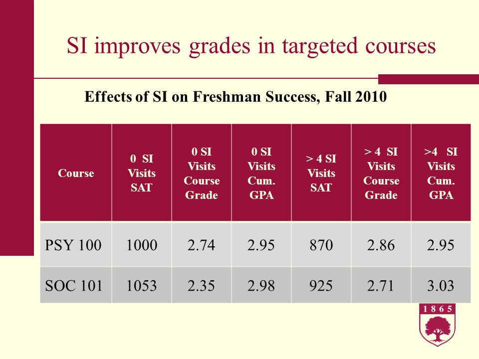 SI improves grades in targeted courses Course 0 SI Visits SAT 0 SI Visits Course Grade 0 SI Visits Cum. GPA > 4 SI Visits SAT > 4 SI Visits Course Gra