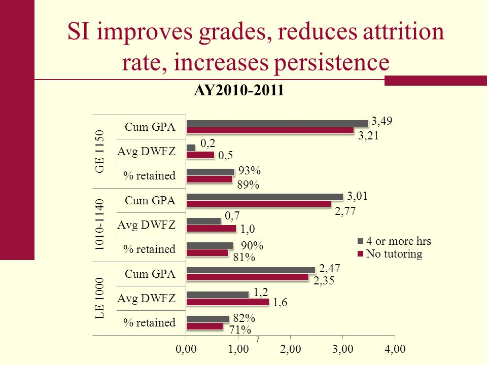 SI improves grades, reduces attrition rate, increases persistence 7 AY2010-2011