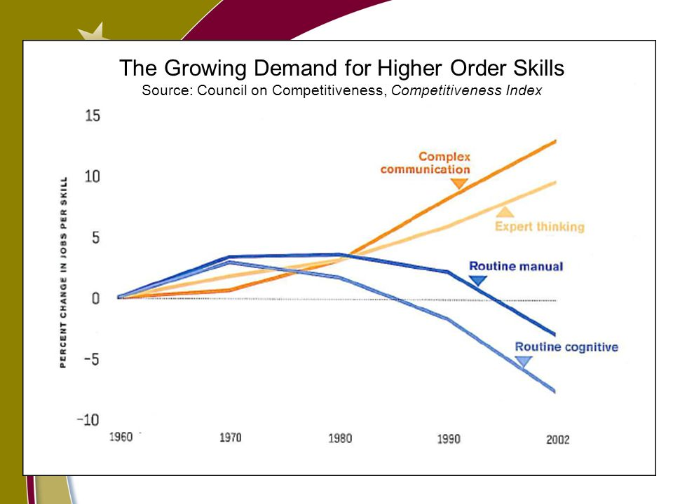 The Growing Demand for Higher Order Skills Source: Council on Competitiveness, Competitiveness Index