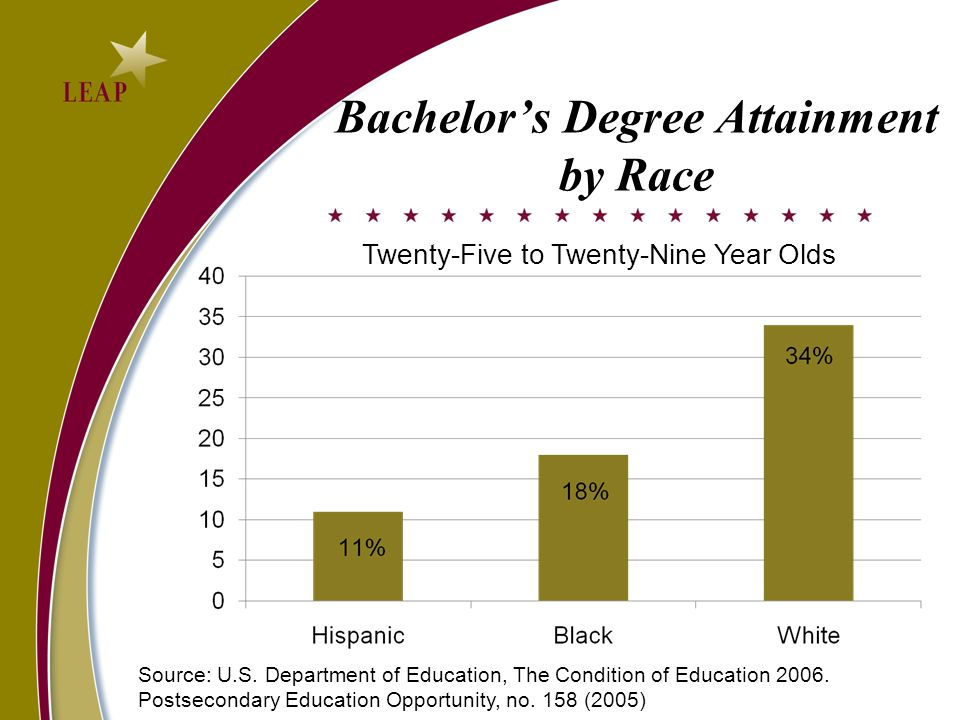 Bachelors Degree Attainment by Family Income Source: U.S.