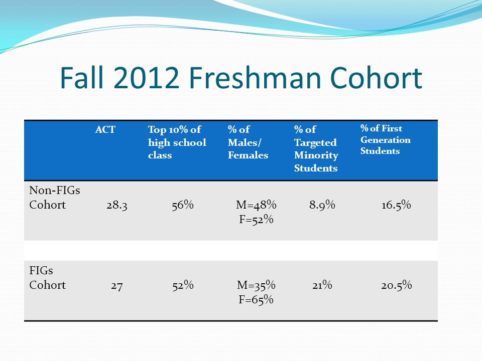 Fall 2012 Freshman Cohort ACTTop 10% of high school class % of Males/ Females % of Targeted Minority Students % of First Generation Students Non-FIGs
