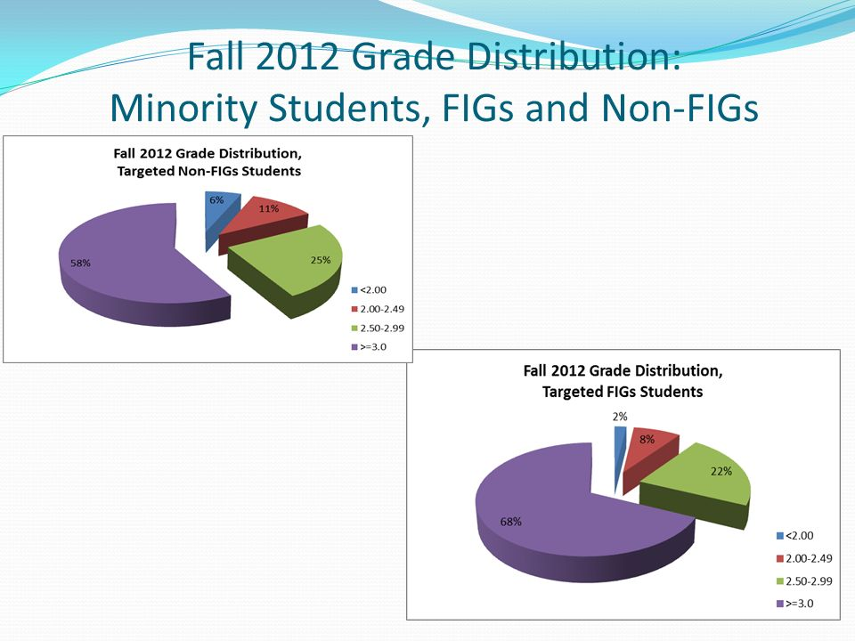 Fall 2012 Grade Distribution: Minority Students, FIGs and Non-FIGs