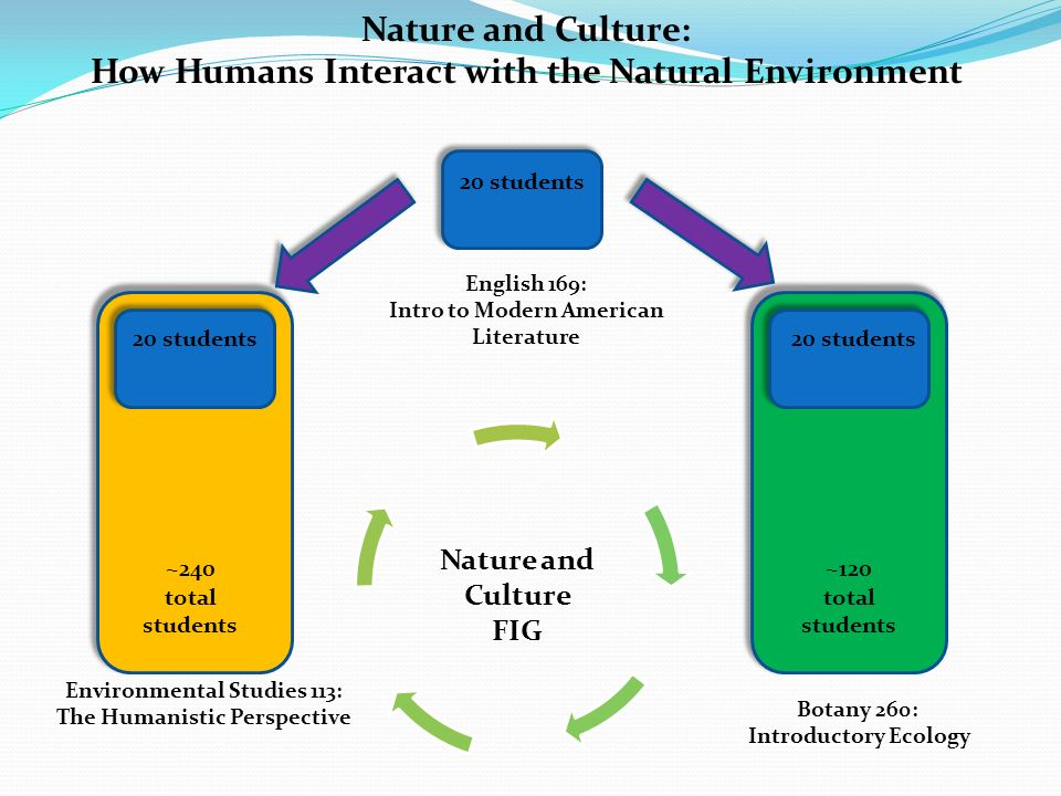 20 students Nature and Culture: How Humans Interact with the Natural Environment English 169: Intro to Modern American Literature Environmental Studie