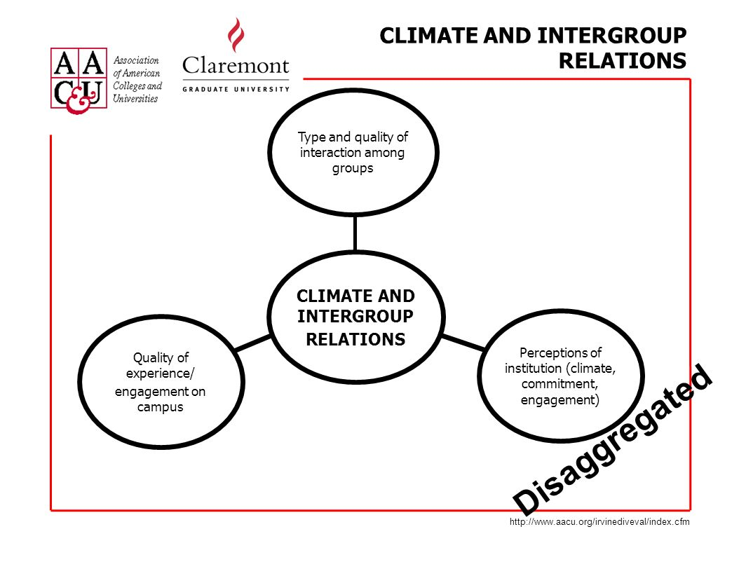 CLIMATE AND INTERGROUP RELATIONS Type and quality of interaction among groups Quality of experience/ engagement on campus Perceptions of institution (climate, commitment, engagement) CLIMATE AND INTERGROUP RELATIONS Disaggregated http://www.aacu.org/irvinediveval/index.cfm
