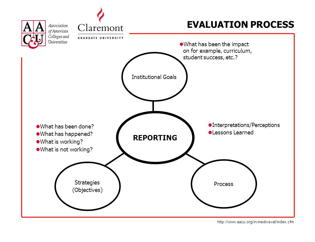 EVALUATION PROCESS Institutional Goals Process Strategies (Objectives) REPORTING Interpretations/Perceptions Lessons Learned What has been the impact on for example, curriculum, student success, etc..