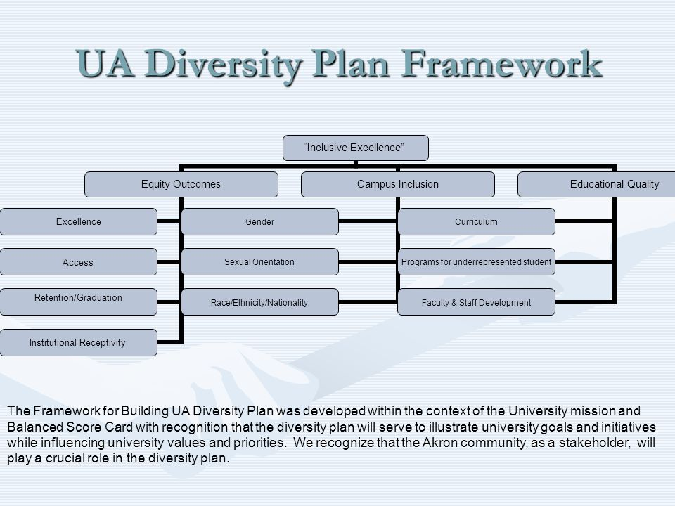 UA Diversity Plan Framework Inclusive Excellence Equity Outcomes Excellence Access Retention/Graduation Institutional Receptivity Campus Inclusion Gender Sexual Orientation Race/Ethnicity/Nationality Educational Quality Curriculum Programs for underrepresented student Faculty & Staff Development The Framework for Building UA Diversity Plan was developed within the context of the University mission and Balanced Score Card with recognition that the diversity plan will serve to illustrate university goals and initiatives while influencing university values and priorities.