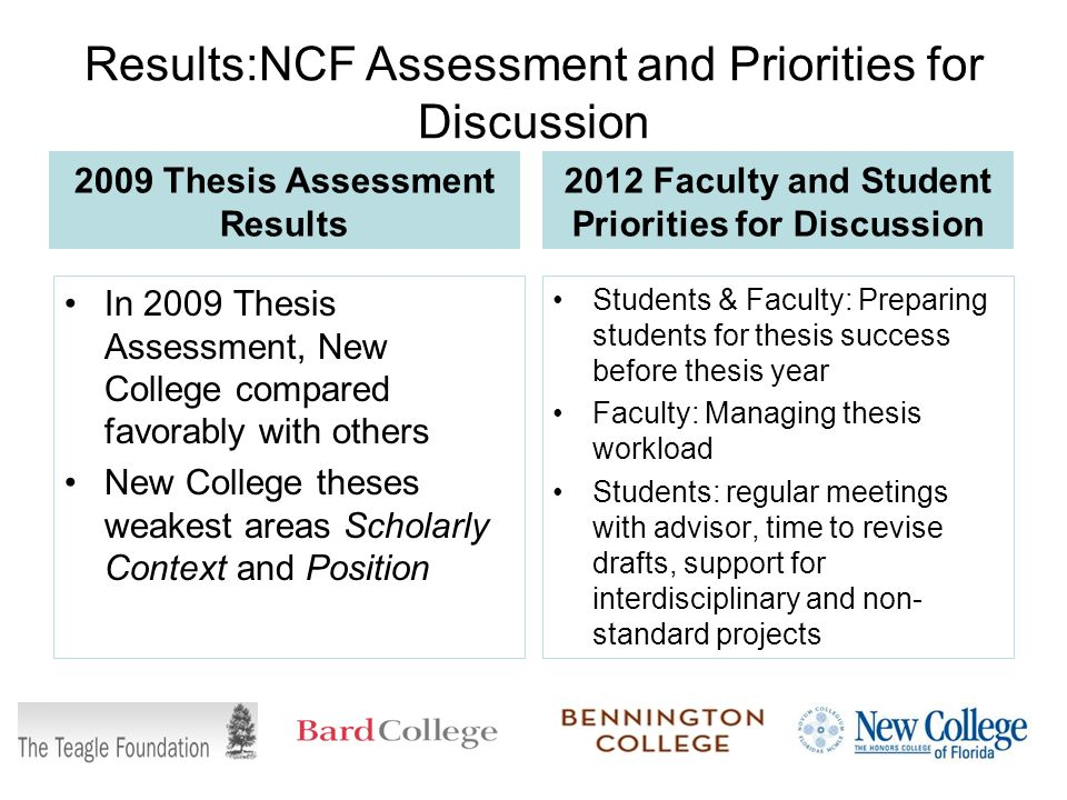 Results:NCF Assessment and Priorities for Discussion 2009 Thesis Assessment Results In 2009 Thesis Assessment, New College compared favorably with others New College theses weakest areas Scholarly Context and Position 2012 Faculty and Student Priorities for Discussion Students & Faculty: Preparing students for thesis success before thesis year Faculty: Managing thesis workload Students: regular meetings with advisor, time to revise drafts, support for interdisciplinary and non- standard projects