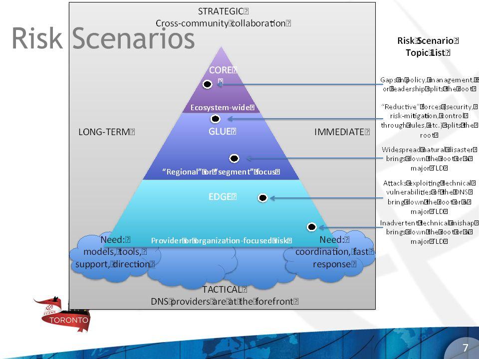 Risk Scenarios 7 7