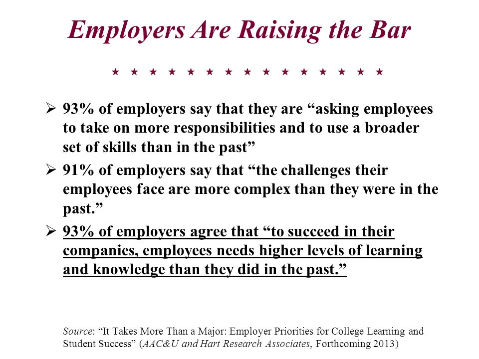 Employers Are Raising the Bar 93% of employers say that they are asking employees to take on more responsibilities and to use a broader set of skills than in the past 91% of employers say that the challenges their employees face are more complex than they were in the past.