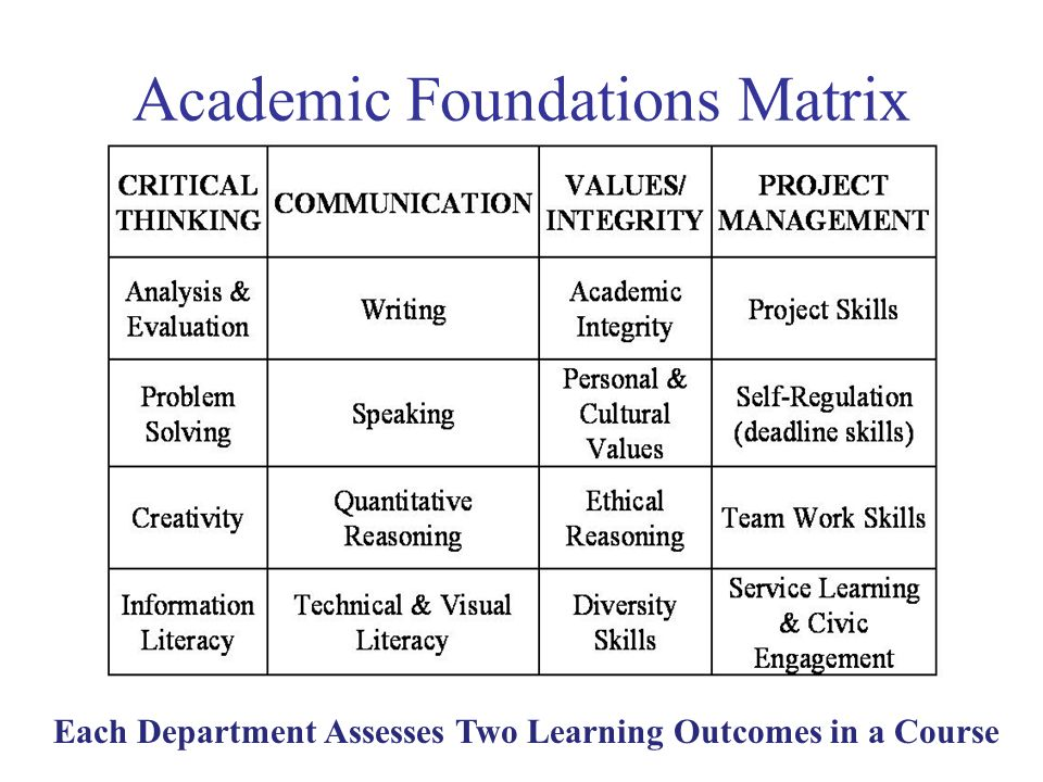 Academic Foundations Matrix Each Department Assesses Two Learning Outcomes in a Course