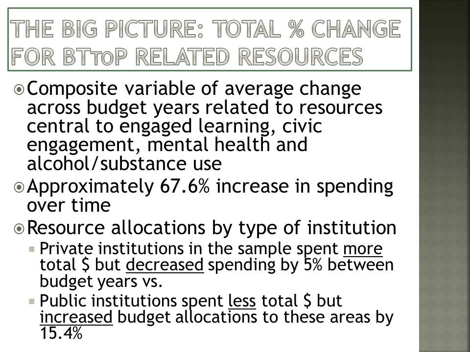 Composite variable of average change across budget years related to resources central to engaged learning, civic engagement, mental health and alcohol/substance use Approximately 67.6% increase in spending over time Resource allocations by type of institution Private institutions in the sample spent more total $ but decreased spending by 5% between budget years vs.