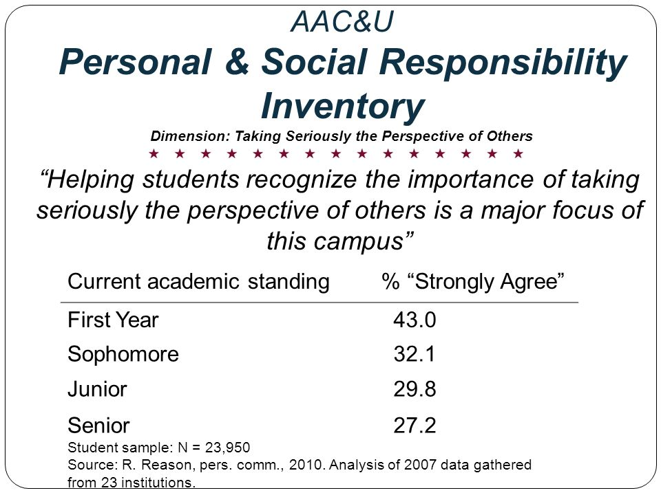 Current academic standing % Strongly Agree First Year 43.0 Sophomore 32.1 Junior 29.8 Senior 27.2 Helping students recognize the importance of taking seriously the perspective of others is a major focus of this campus Student sample: N = 23,950 Source: R.
