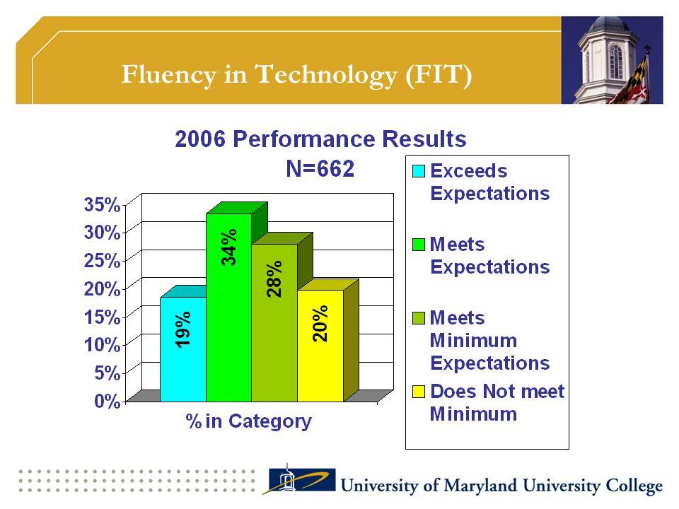 Fluency in Technology (FIT)