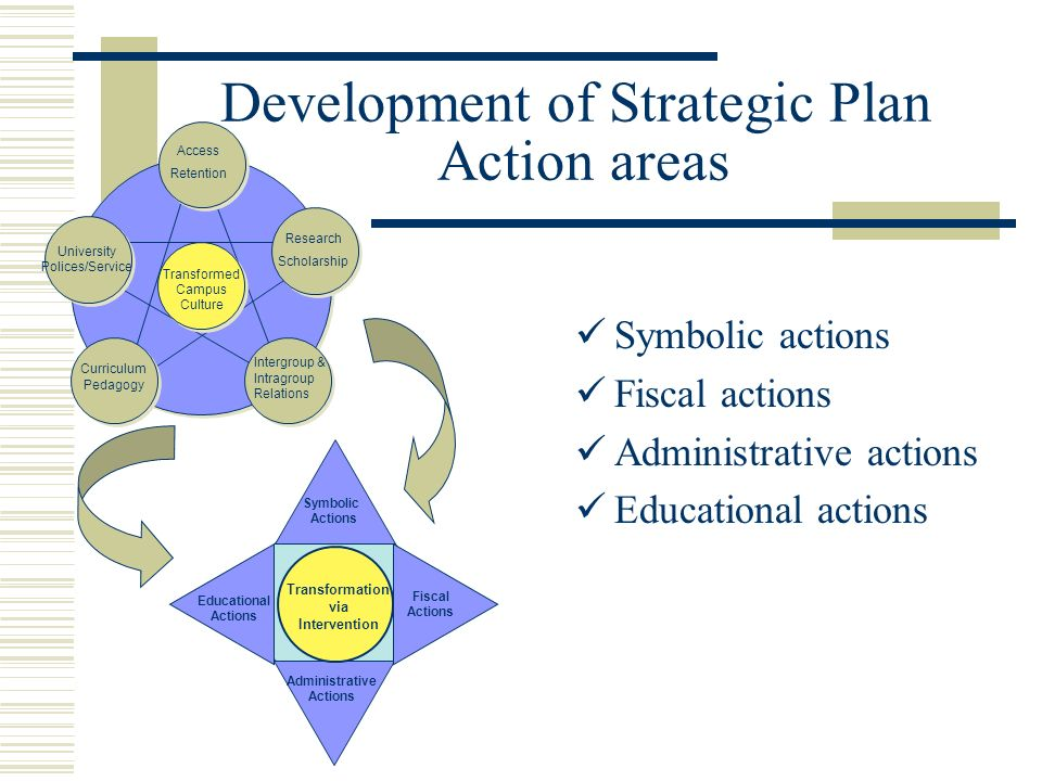 Development of Strategic Plan Action areas Symbolic actions Fiscal actions Administrative actions Educational actions Transformation via Intervention Fiscal Actions Symbolic Actions Administrative Actions Educational Actions Transformed Campus Culture Access Retention Research Scholarship Curriculum Pedagogy University Polices/Service Intergroup & Intragroup Relations
