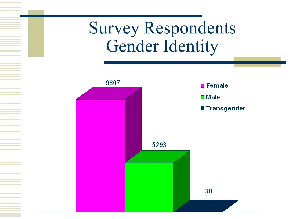 Survey Respondents Gender Identity