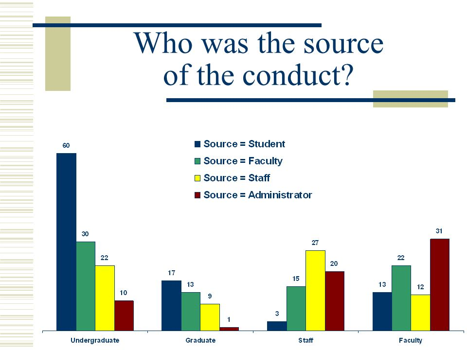 Who was the source of the conduct?