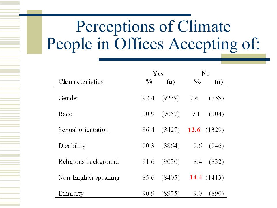 Perceptions of Climate People in Offices Accepting of: