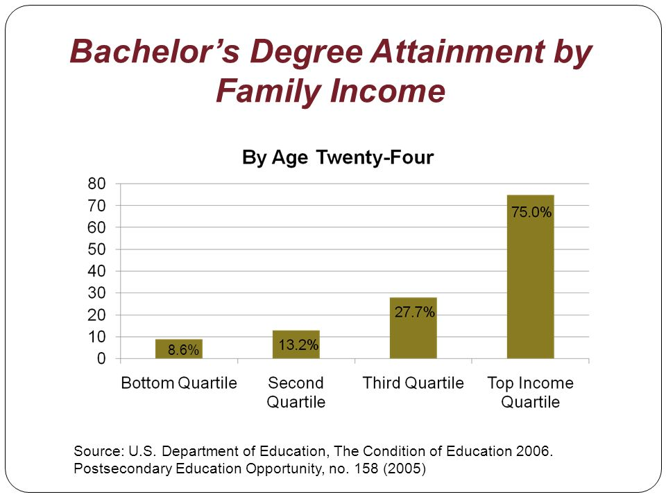 Bachelors Degree Attainment by Family Income Source: U.S. Department of Education, The Condition of Education 2006. Postsecondary Education Opportunit