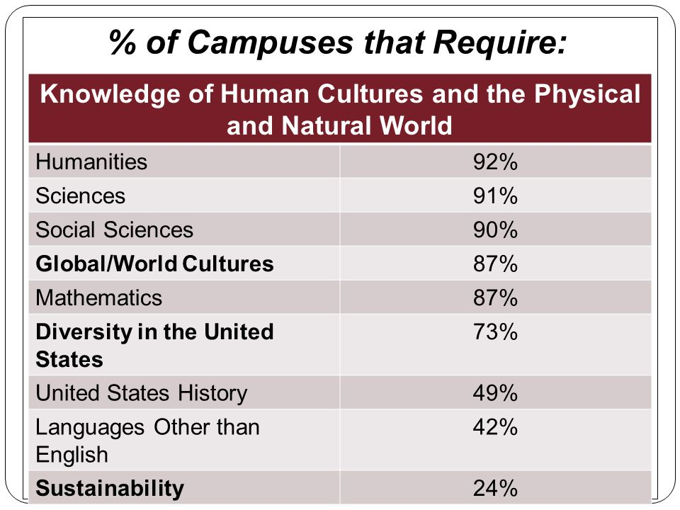 % of Campuses that Require: Knowledge of Human Cultures and the Physical and Natural World Humanities92% Sciences91% Social Sciences90% Global/World C