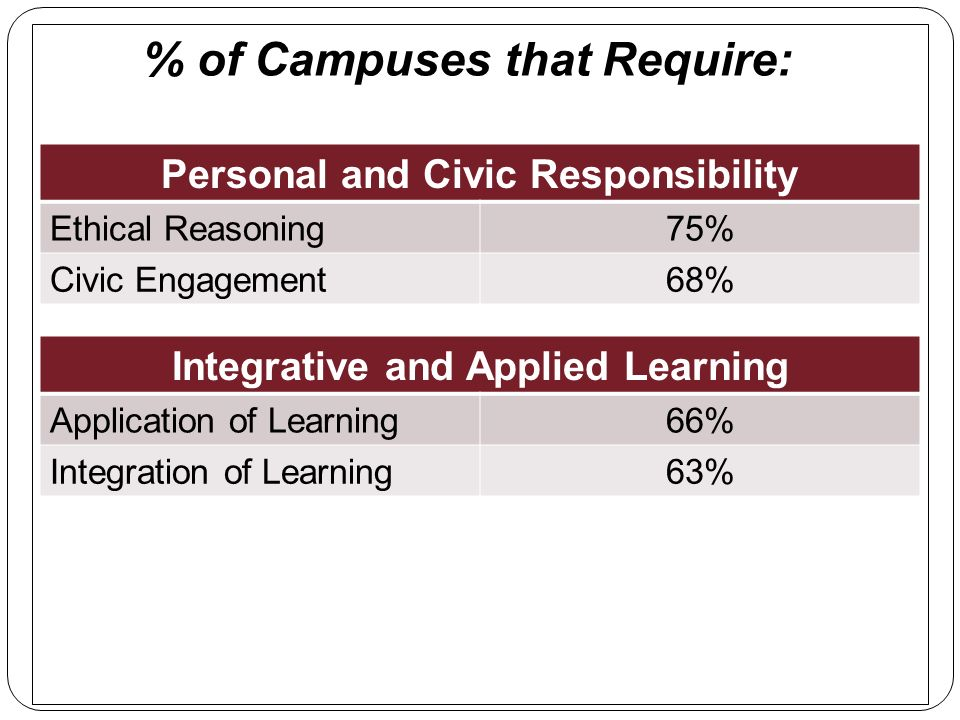 % of Campuses that Require: Personal and Civic Responsibility Ethical Reasoning75% Civic Engagement68% Integrative and Applied Learning Application of Learning66% Integration of Learning63%