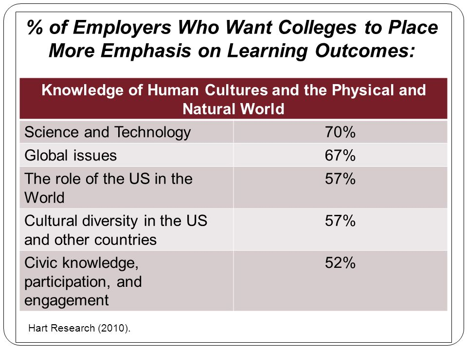 % of Employers Who Want Colleges to Place More Emphasis on Learning Outcomes: Knowledge of Human Cultures and the Physical and Natural World Science and Technology70% Global issues67% The role of the US in the World 57% Cultural diversity in the US and other countries 57% Civic knowledge, participation, and engagement 52% Hart Research (2010).