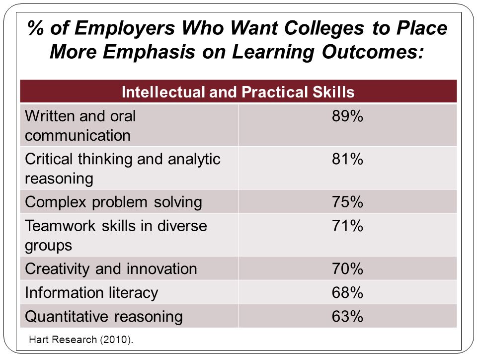 % of Employers Who Want Colleges to Place More Emphasis on Learning Outcomes: Intellectual and Practical Skills Written and oral communication 89% Cri