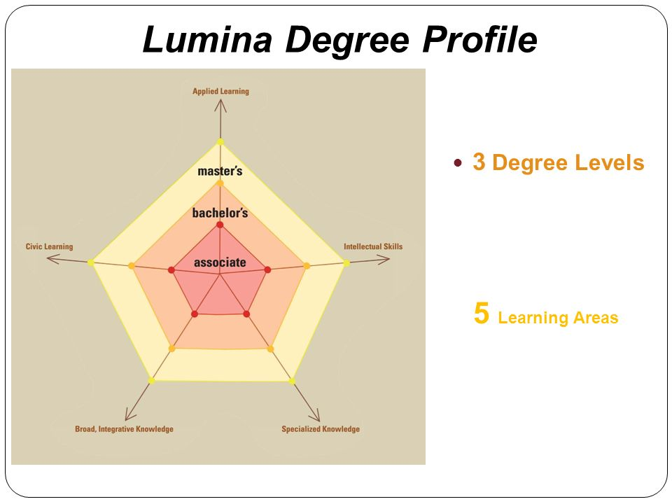 Lumina Degree Profile 3 Degree Levels 5 Learning Areas