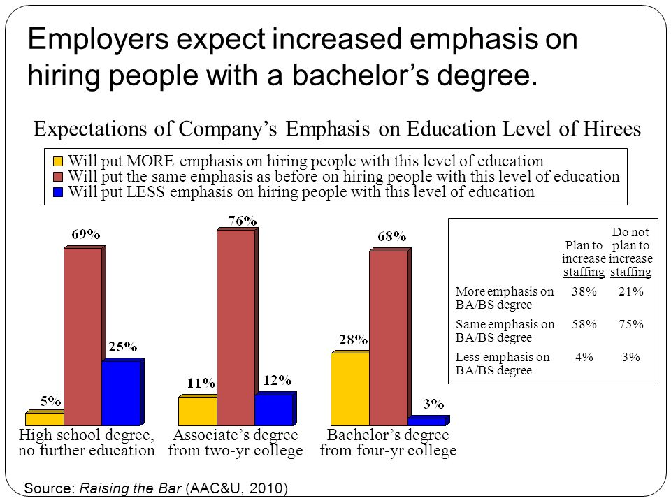 Employers expect increased emphasis on hiring people with a bachelors degree.