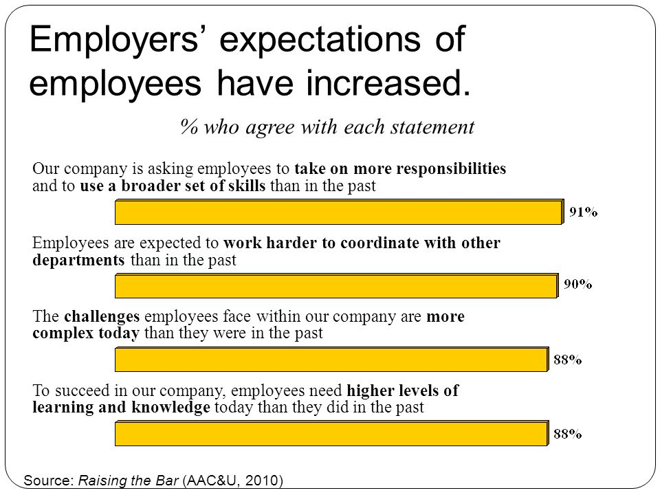 Employers expectations of employees have increased.